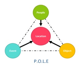 Triangle of circles called P.O.L.E which stands for People, Object, Location and Event