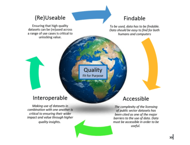 Diagram of Q-FAIR, Findable, Accessible,Interoperable and Re-usable