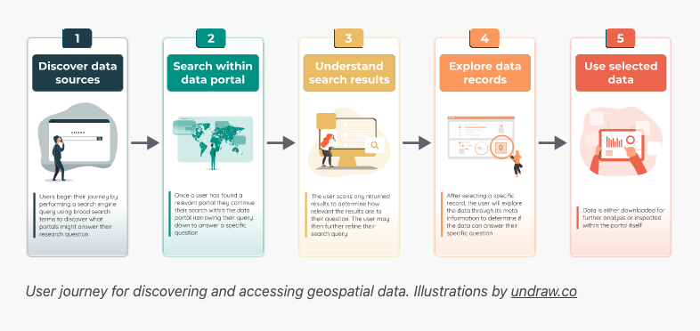 Numbered user journey on coloured tabs,Discover, Search,Understand,Explore, and Use selected data